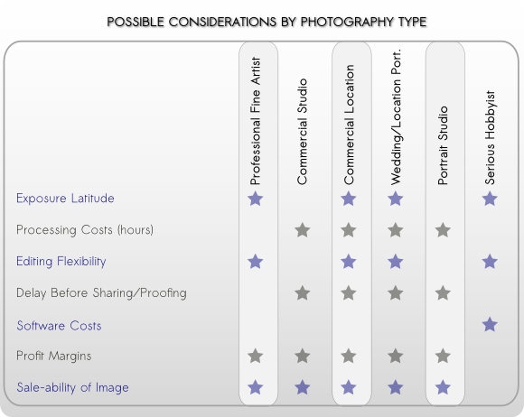 Jpeg Versus Raw, Considerations by Photo Type