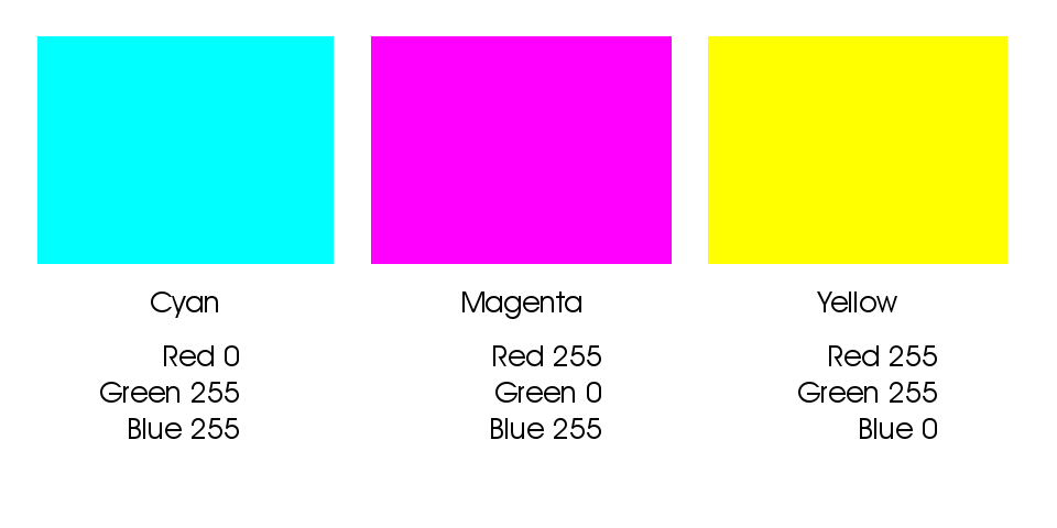 Graphical representation of the secondary color recipes