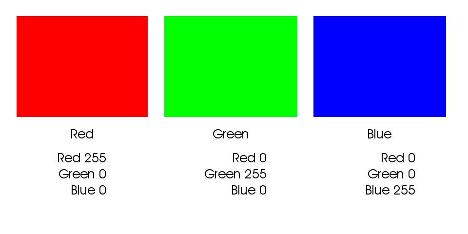 Color builds of fully saturated Red, Green and Blue.
