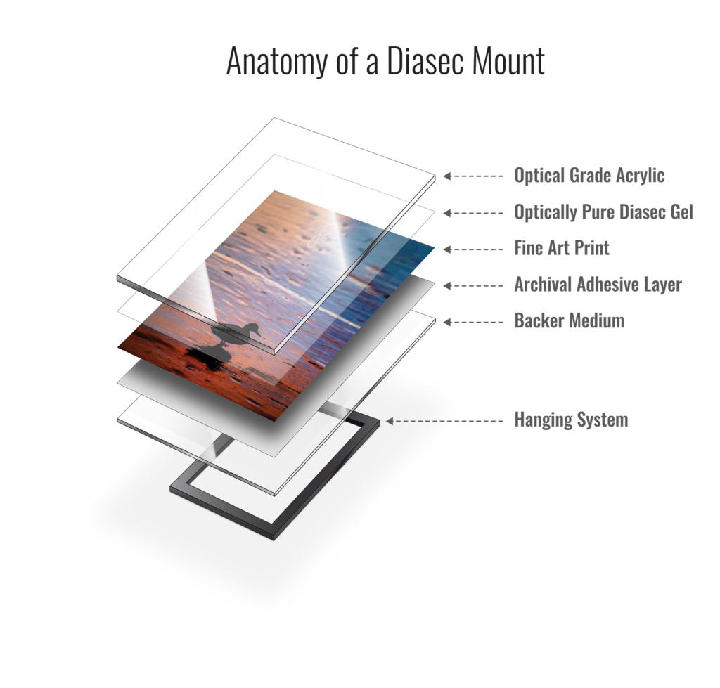 Anatomy of a Diasec mount with texts and arrows